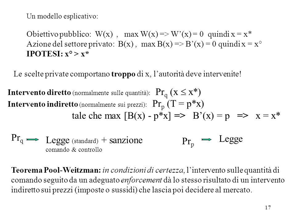tale che max [B(x) - p*x] => B'(x) = p => x = x*